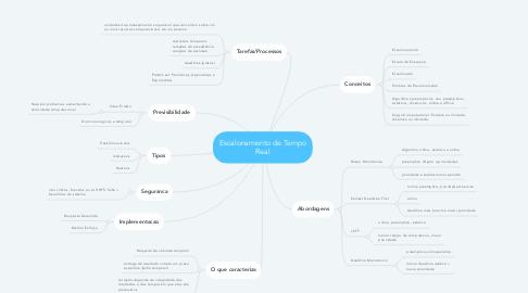 Mind Map: Escalonamento de Tempo Real