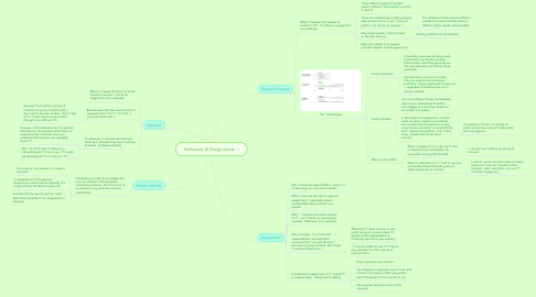 Mind Map: Subleases & Assignments