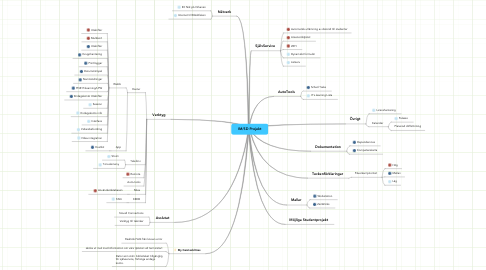 Mind Map: IM/SD Projekt