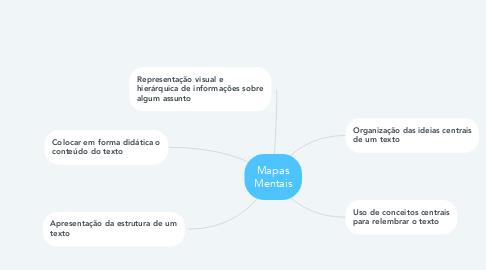 Mind Map: Mapas Mentais