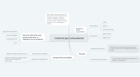 Mind Map: COMPOR DEL CONSUMIDOR