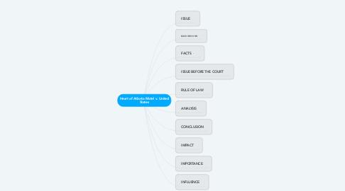 Mind Map: Heart of Atlanta Motel v. United States