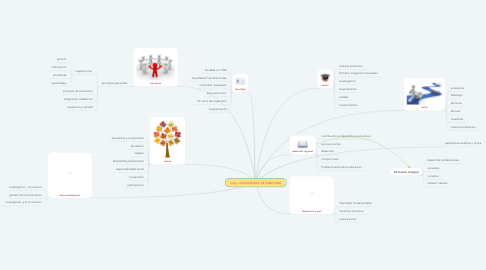Mind Map: Copy of UNIVERSIDAD DE PAMPLONA