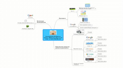 """Mind Map: Использование Интернета в проекте """"Музей, как много в этом слове"""" на сайте Nachalka.com"""