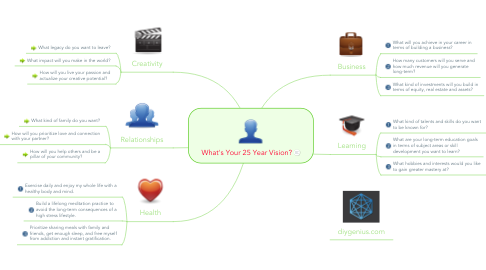 Mind Map: What's Your 25 Year Vision?