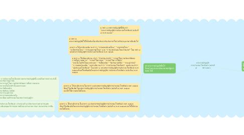 Mind Map: พระราชบัญญัติ การประกอบโรคศิลปะ (ฉบับที่ ๔)          พศ ๒๕๕๖