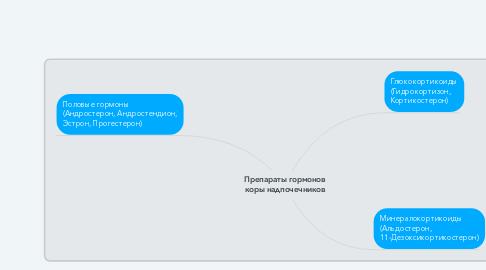 Mind Map: Препараты гормонов коры надпочечников
