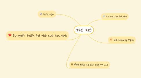 Mind Map: TRÍ NHỚ