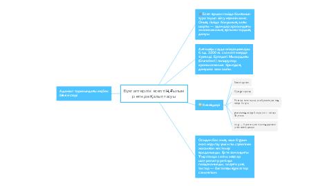 Mind Map: Бухгалтерлік есептің ғылым ретінде қалыптасуы