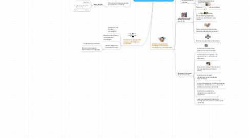 Mind Map: Impacto de las tecnologias de la información y de la comunicación en la sociedad actual