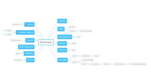 Mind Map: Alfabetização