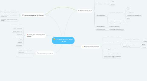 Mind Map: Оптимальный размер заказа
