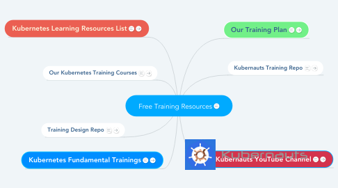 Mind Map: Free Training Resources