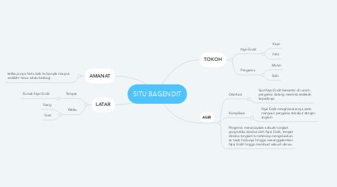 Mind Map: SITU BAGENDIT