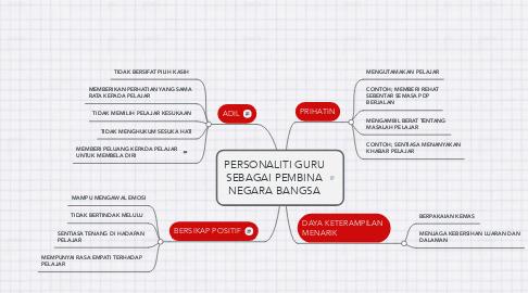 Mind Map: PERSONALITI GURU SEBAGAI PEMBINA NEGARA BANGSA