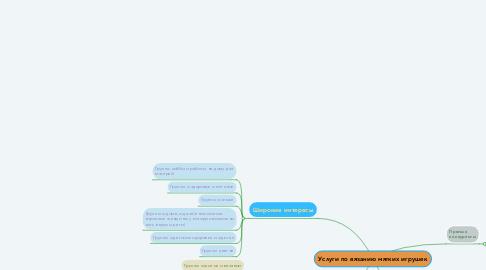 Mind Map: Услуги по вязанию мягких игрушек