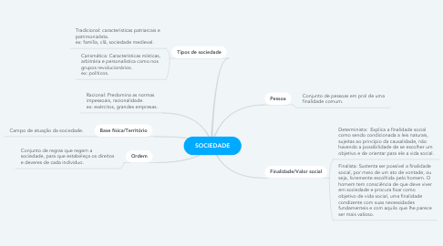 Mind Map: SOCIEDADE