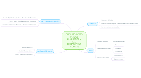 Mind Map: DISCURSO COMO UNIDAD LINGÜÍSTICA Y LAS PERSPECTIVAS TEÓRICAS