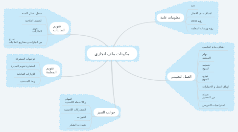 Mind Map: مكونات ملف انجازي