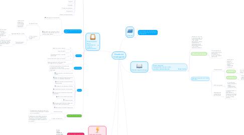 Mind Map: Diseño de Investigación