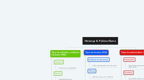 Mind Map: Herança & Polimorfismo