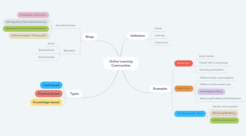 Mind Map: Online Learning Communities
