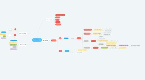 Mind Map: Popotoan App