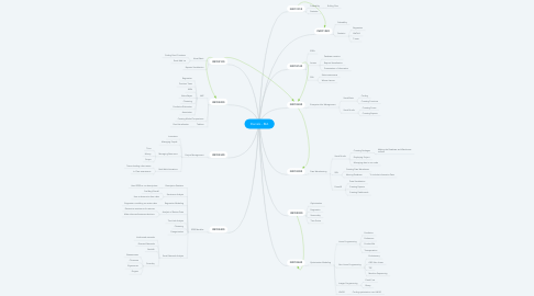 Mind Map: Daniels - BIA