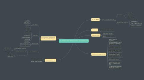Mind Map: EL DERECHO INTERNACIONAL HUMANITARIO