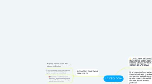 Mind Map: LA IDEOLOGÍA