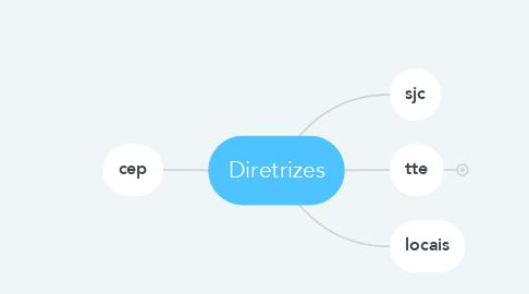 Mind Map: Diretrizes