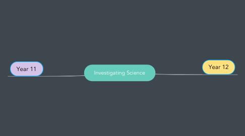 Mind Map: Investigating Science