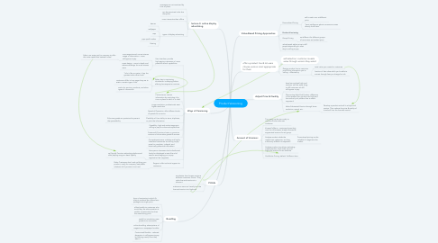 Mind Map: Product Versioning