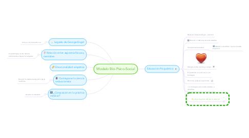 Mind Map: Modelo Bio-Psico-Social