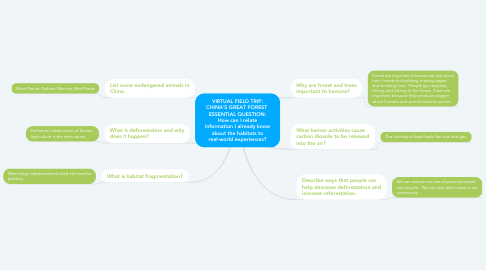 Mind Map: VIRTUAL FIELD TRIP: CHINA'S GREAT FOREST  ESSENTIAL QUESTION: How can I relate information I already know about the habitats to real-world experiences?