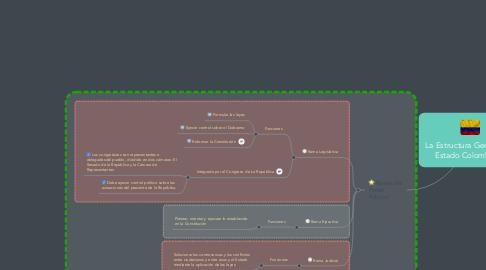 Mind Map: La Estructura General del Estado Colombiano