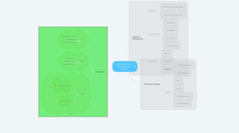Mind Map: Du développement au développement durable