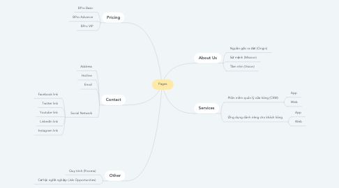 Mind Map: Pages