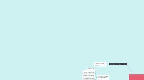 Mind Map: Мотивация софтболисток на разных этапах спортивной подготовки