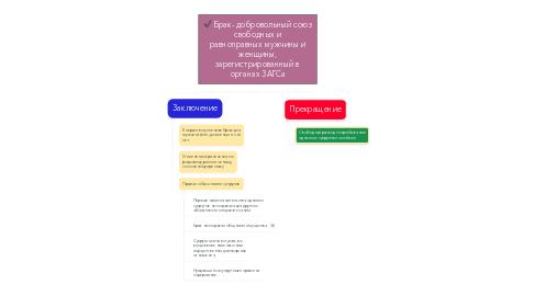 Mind Map: Брак- добровольный союз свободных и равноправных мужчины и женщины, зарегистрированный в органах ЗАГСа