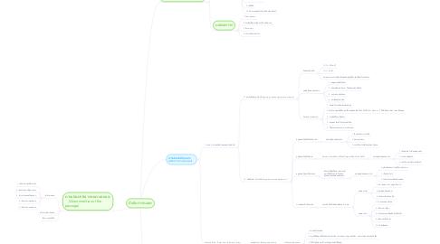 Mind Map: ปัจจัยการคลอด