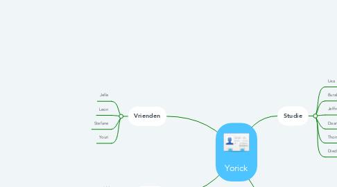 Mind Map: Yorick