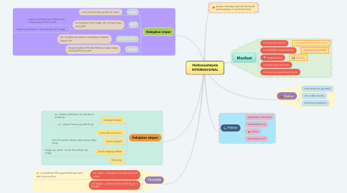 Mind Map: PERDAGANGAN INTERNASIONAL