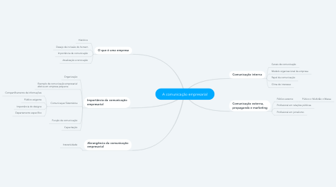 Mind Map: A comunicação empresarial