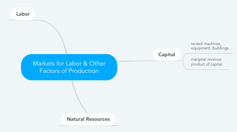 Mind Map: Markets for Labor & Other Factors of Production