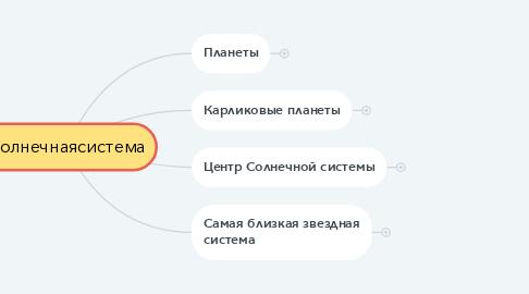 Mind Map: Солнечнаясистема