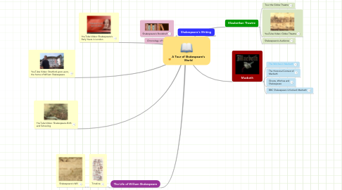 Mind Map: A Tour of Shakespeare's World