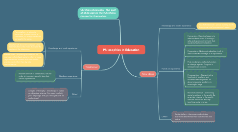 Mind Map: Philosophies in Education