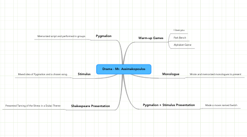 Mind Map: Drama - Mr. Assimakopoulos