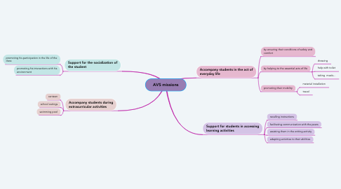 Mind Map: AVS missions